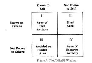 Quadrant i the area of free activity or public area for Window quadrant
